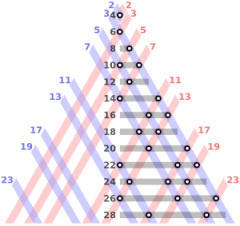 Goldbach_partitions_of_the_even_integers_from_4_to_28_300px