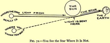 From the 1925 Boy Scientist, an illustration of how gravity bends light, in accordance with Einstein's theory