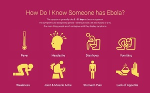 Do you have Ebola? If you're reading this, then probably not.