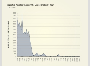 Measles cases in the US prior to and after the introduction of vaccine
