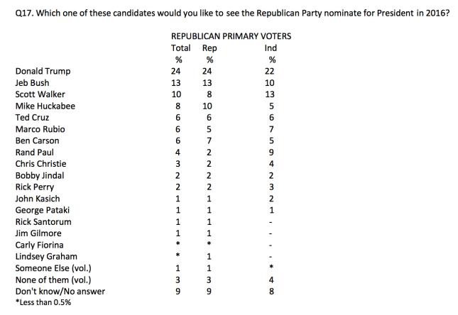 CBS Poll