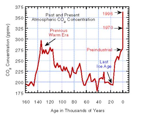 Atmospheric Carbon.png