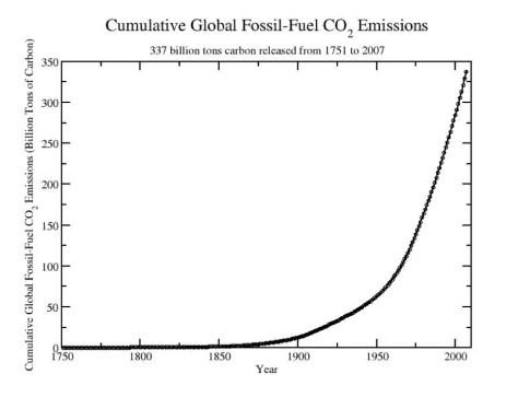 cumulative fossil fuel emmisions.png